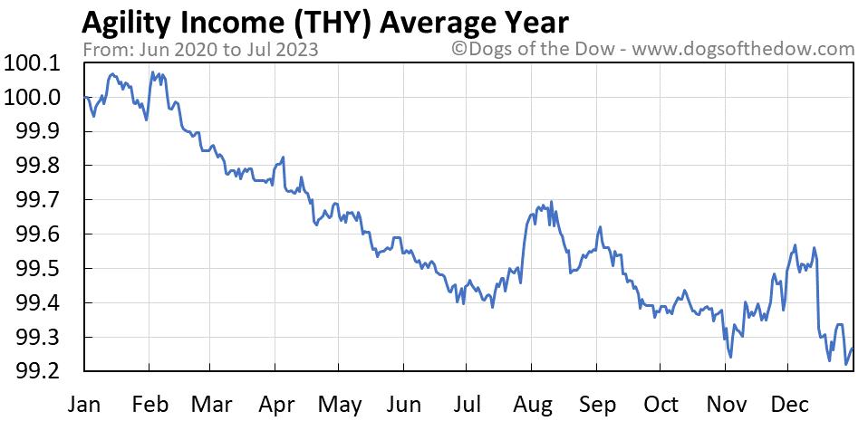 THY average year chart