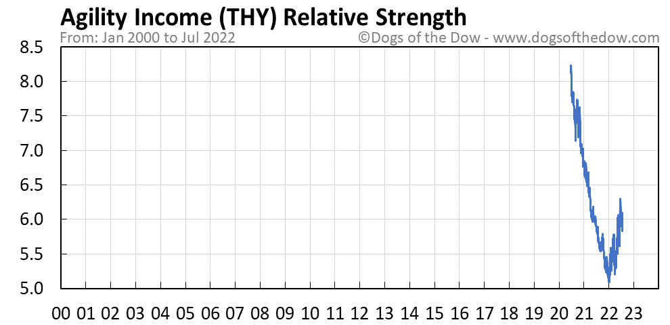 THY relative strength chart