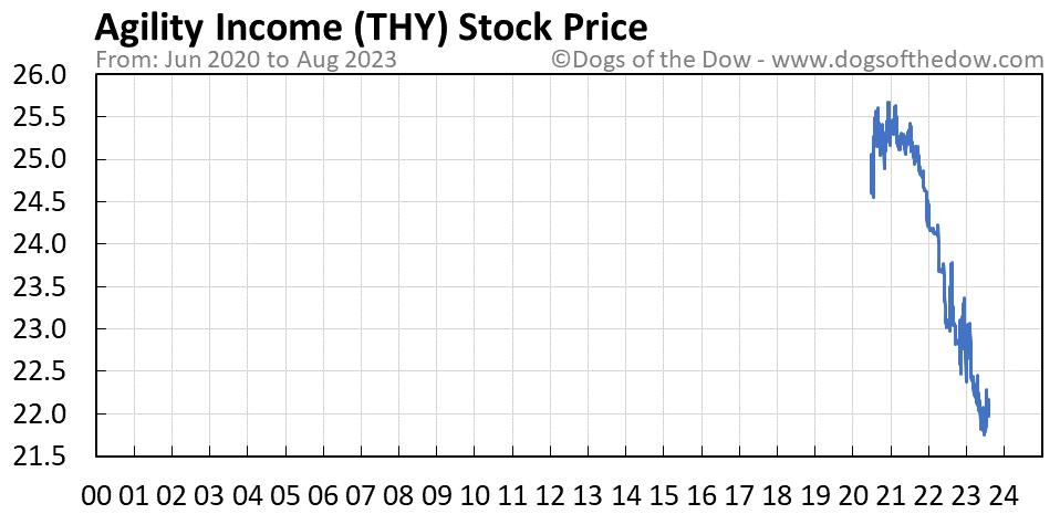 THY stock price chart