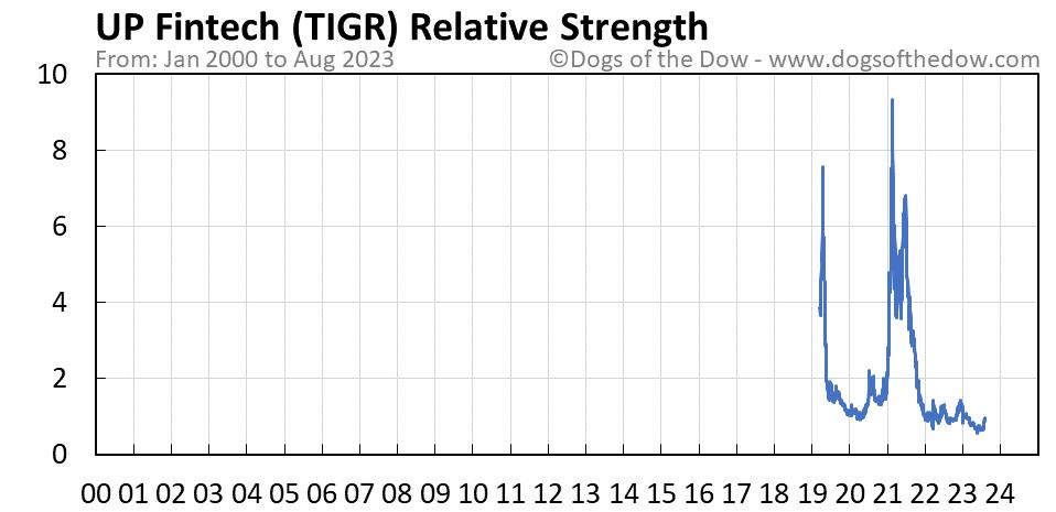 TIGR relative strength chart
