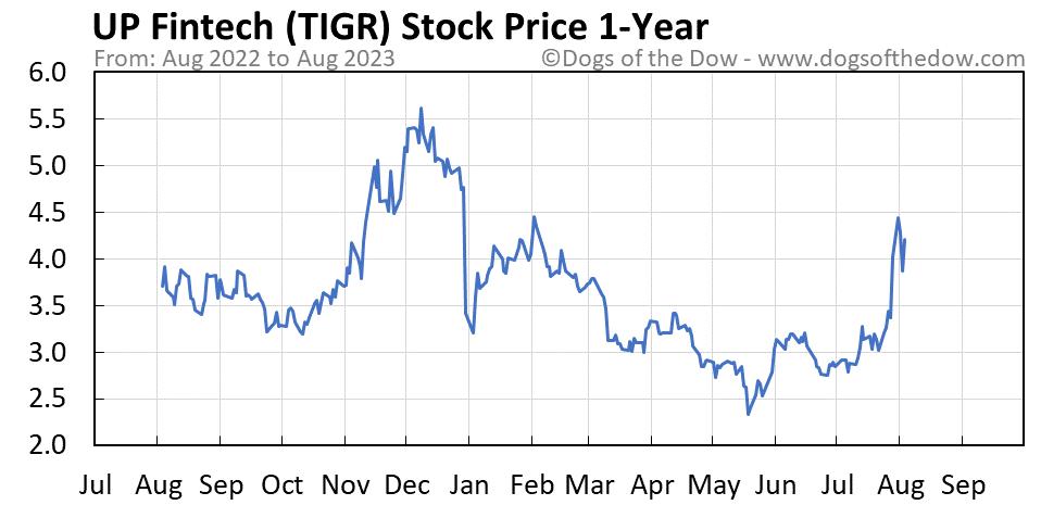 TIGR 1-year stock price chart