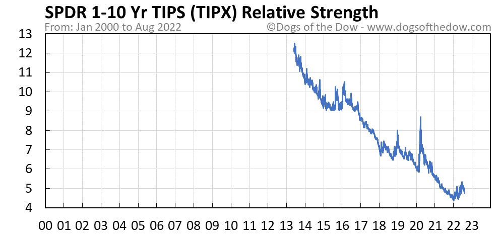 TIPX relative strength chart