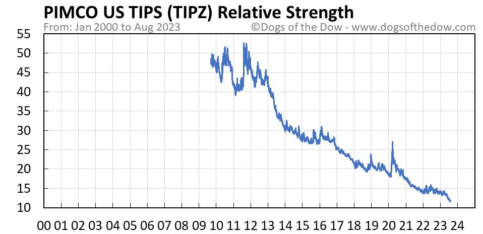 TIPZ relative strength chart