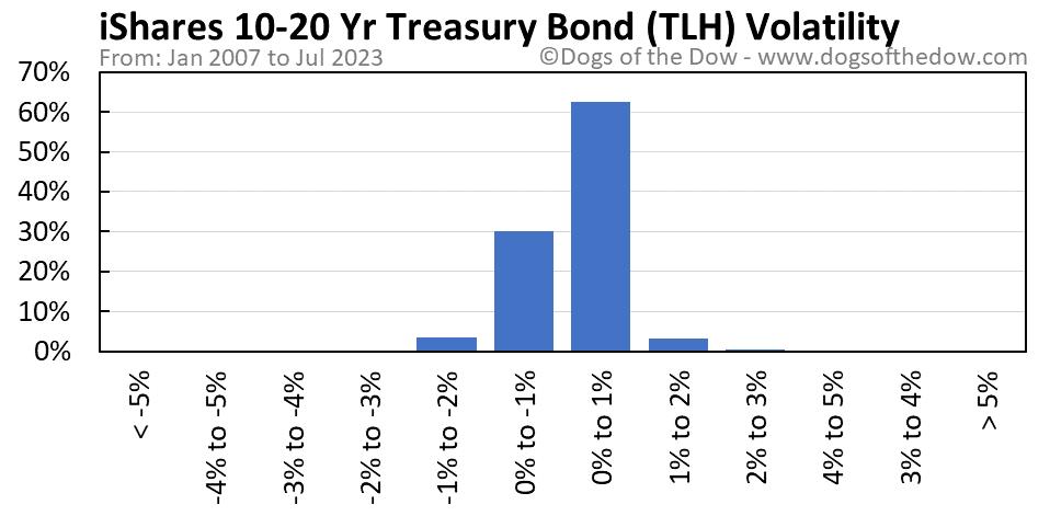 TLH volatility chart