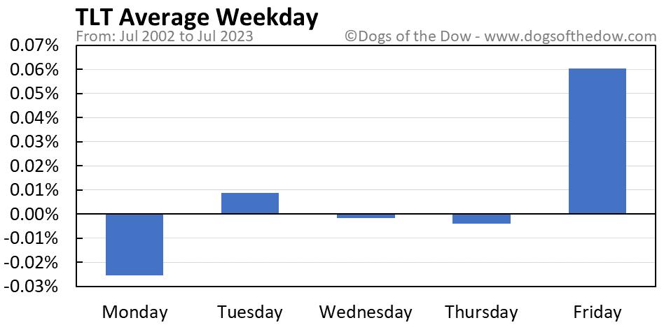 TLT average weekday chart