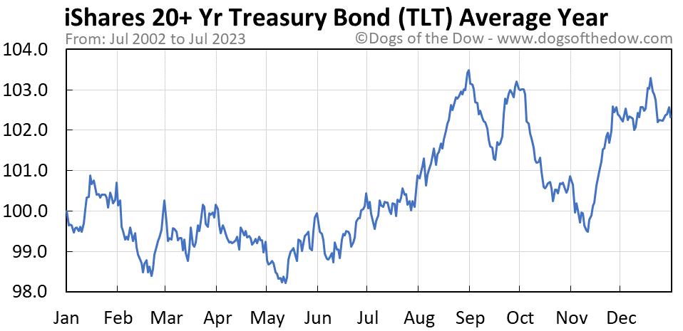 TLT average year chart