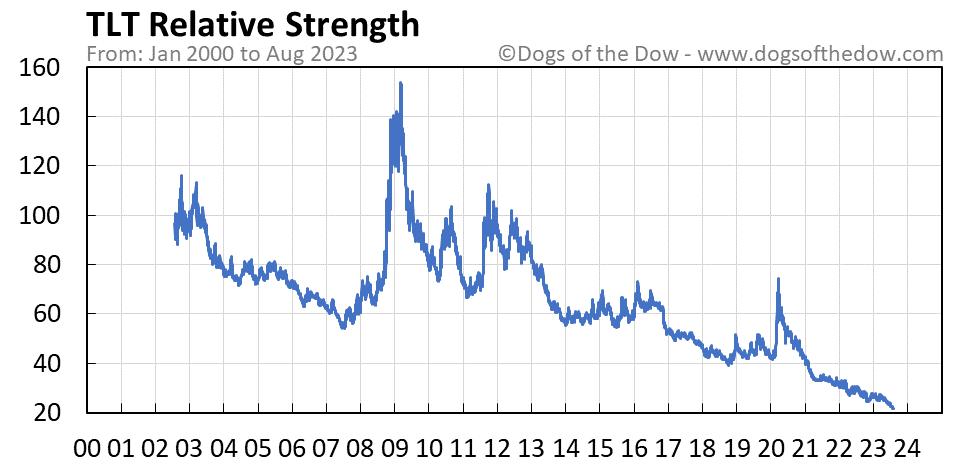 TLT relative strength chart