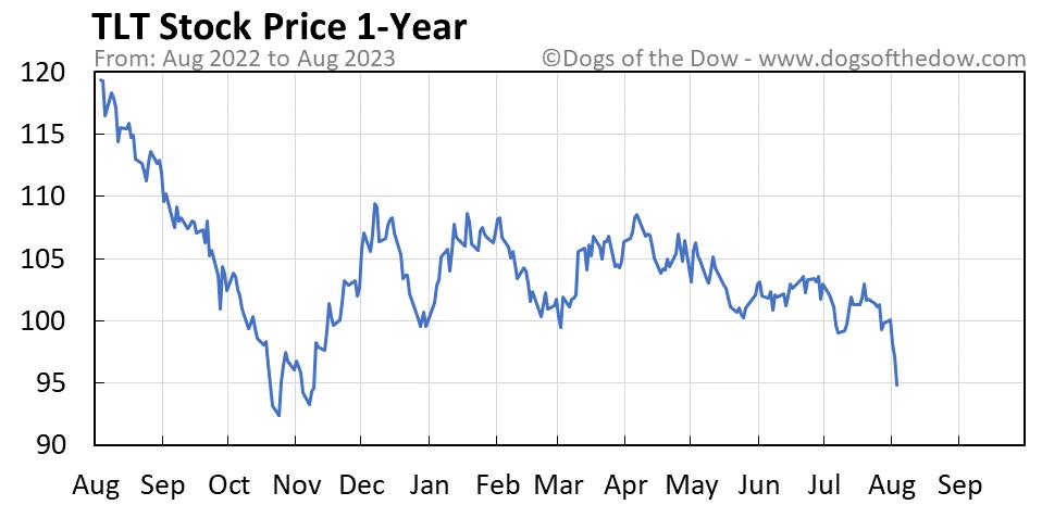 TLT 1-year stock price chart