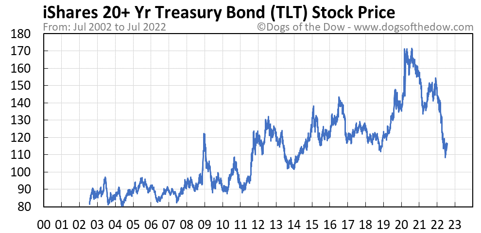 TLT stock price chart