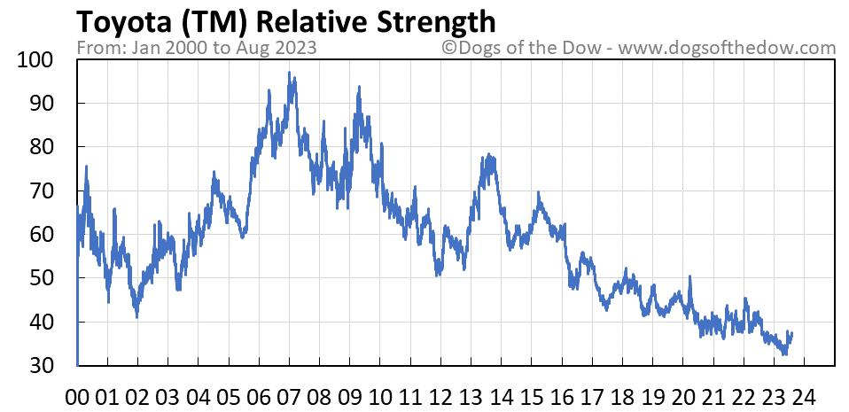 TM relative strength chart