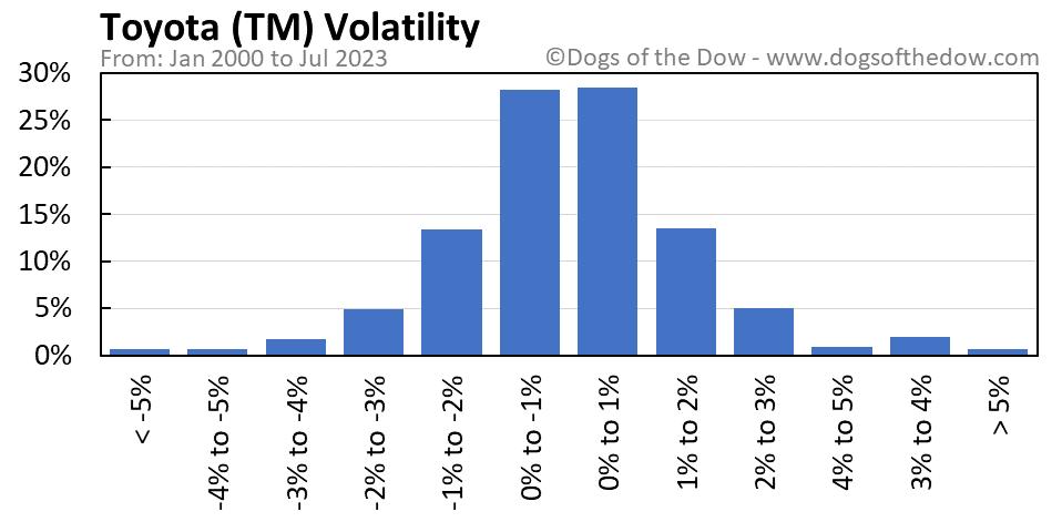 TM volatility chart