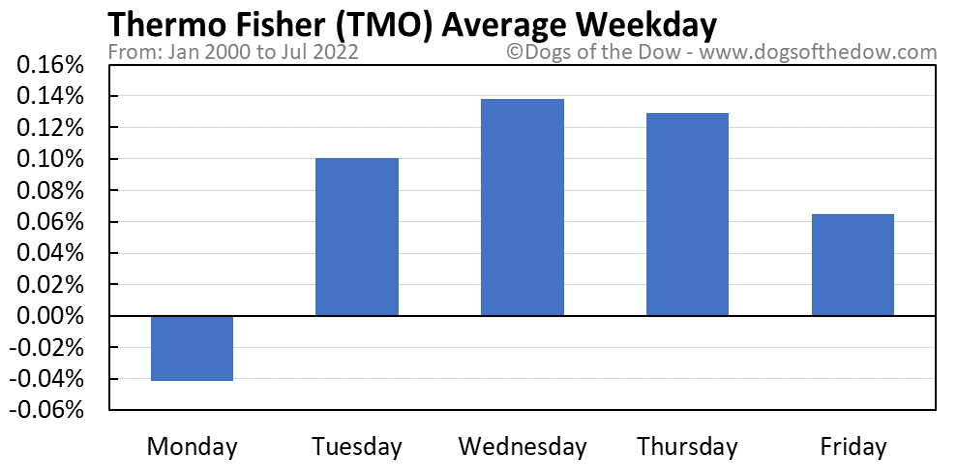 TMO average weekday chart