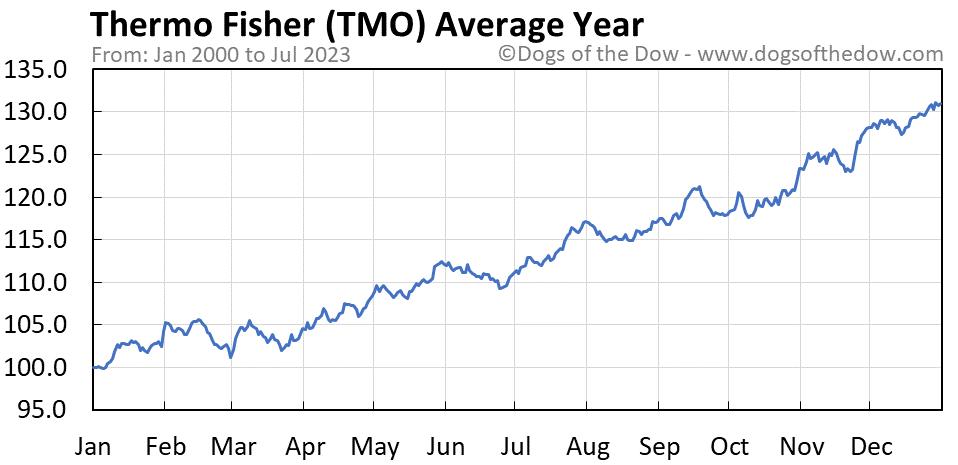 TMO average year chart