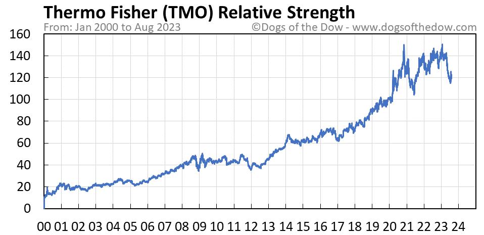 TMO relative strength chart