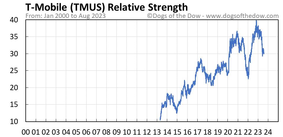 TMUS relative strength chart