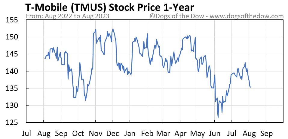 TMUS 1-year stock price chart