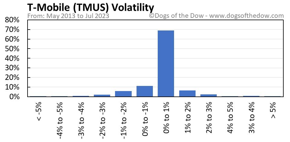 TMUS volatility chart