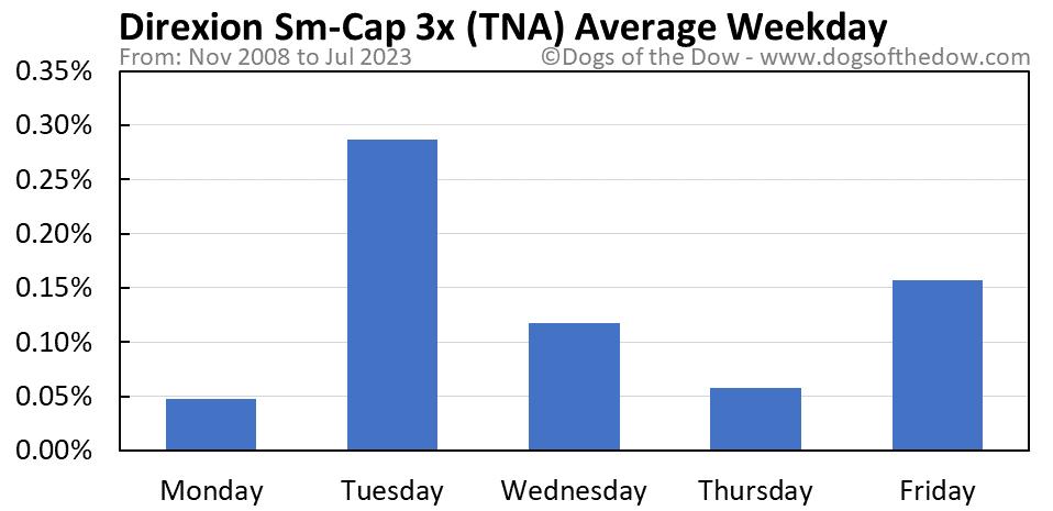 TNA average weekday chart