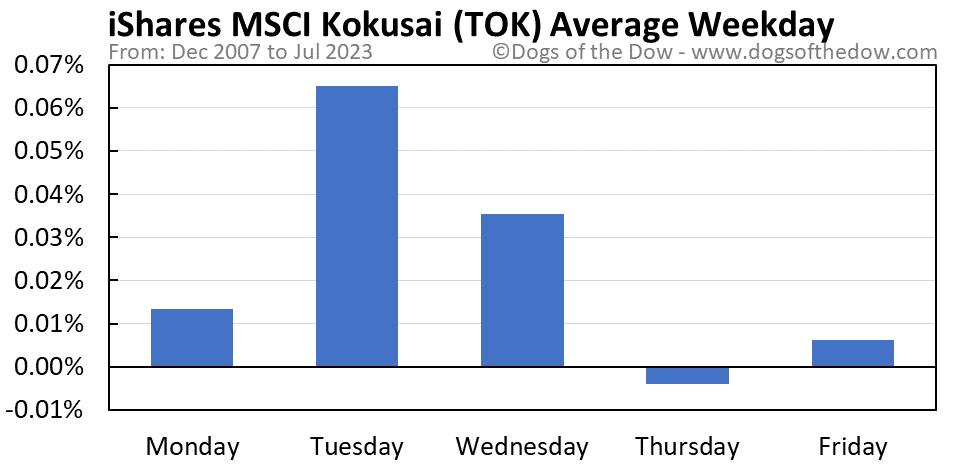 TOK average weekday chart