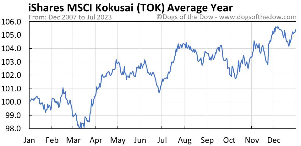 TOK average year chart