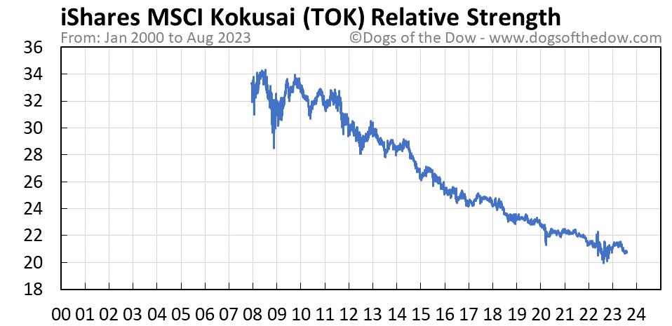 TOK relative strength chart