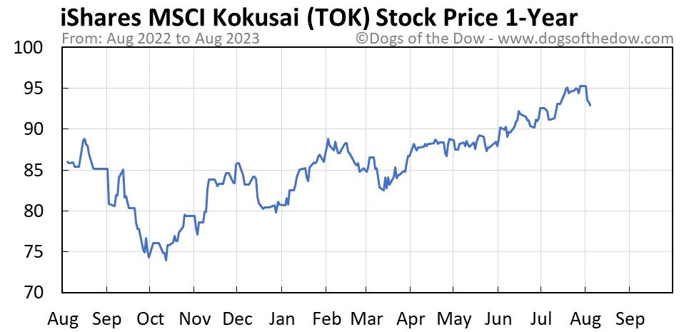 TOK 1-year stock price chart