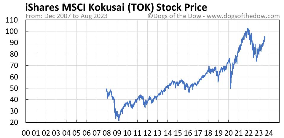 TOK stock price chart