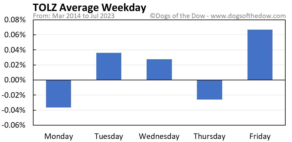 TOLZ average weekday chart