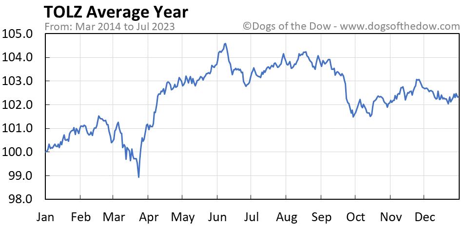 TOLZ average year chart