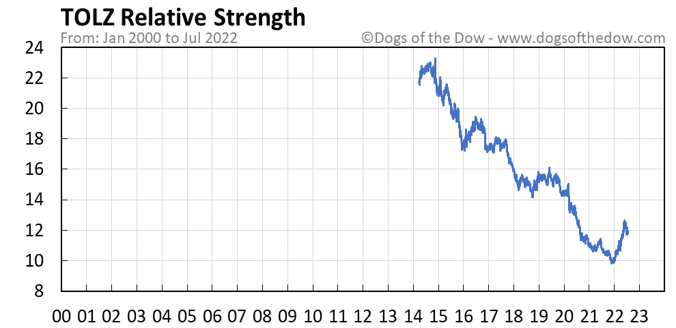 TOLZ relative strength chart