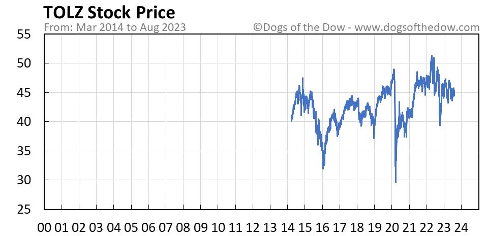 TOLZ stock price chart