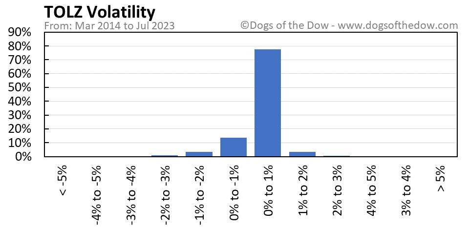 TOLZ volatility chart
