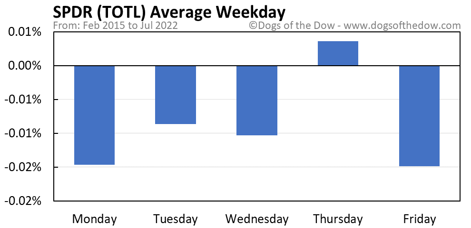 TOTL average weekday chart
