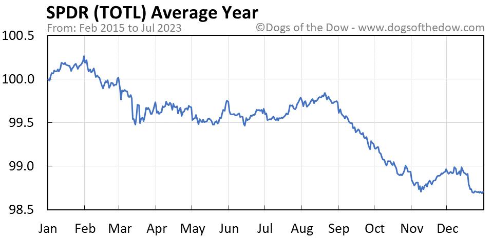 TOTL average year chart