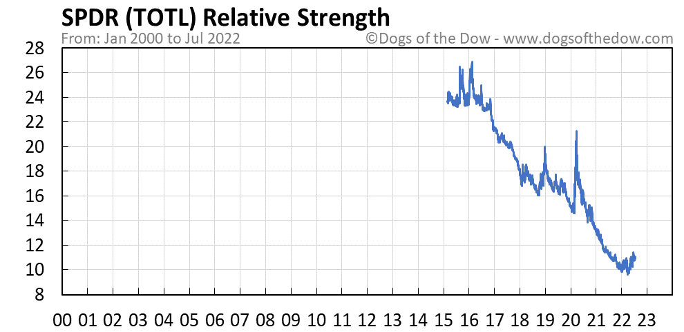 TOTL relative strength chart