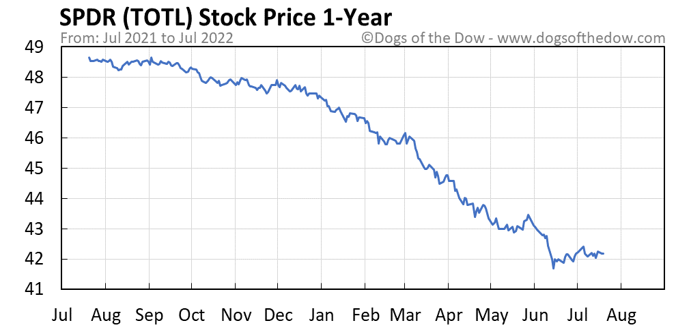 TOTL 1-year stock price chart