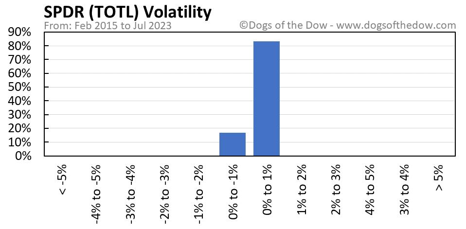 TOTL volatility chart