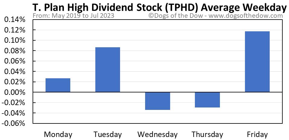TPHD average weekday chart