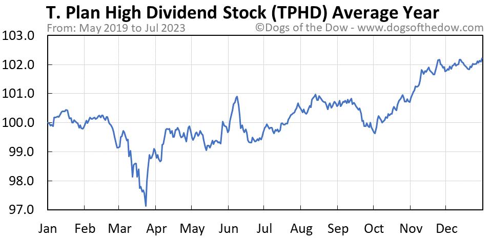 TPHD average year chart