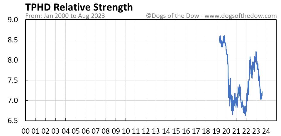 TPHD relative strength chart