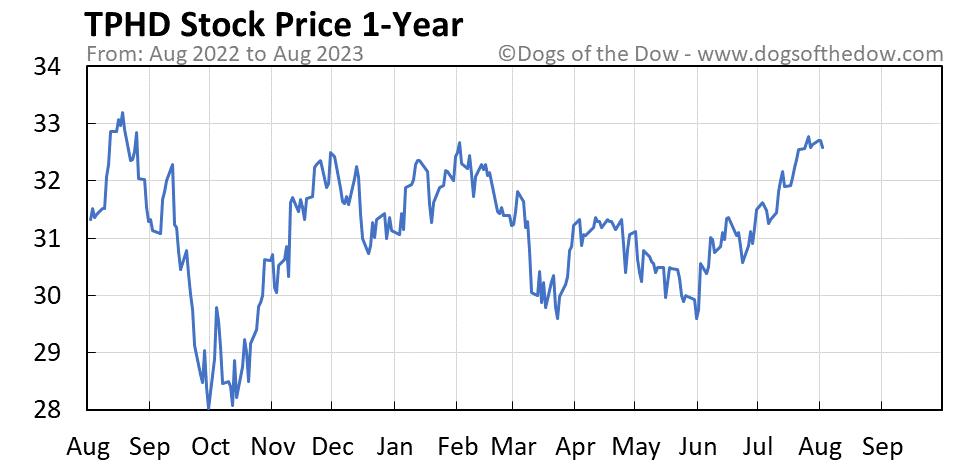 TPHD 1-year stock price chart