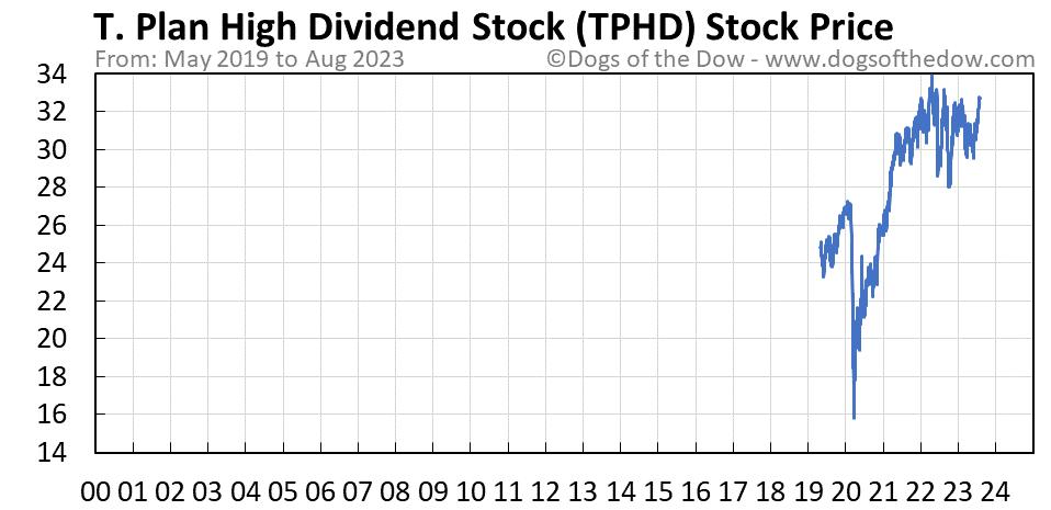TPHD stock price chart
