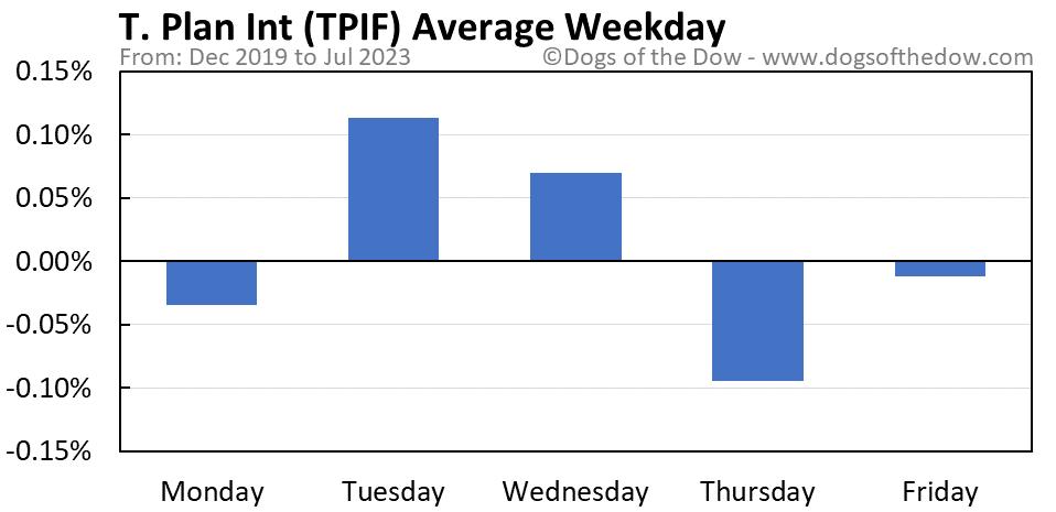 TPIF average weekday chart