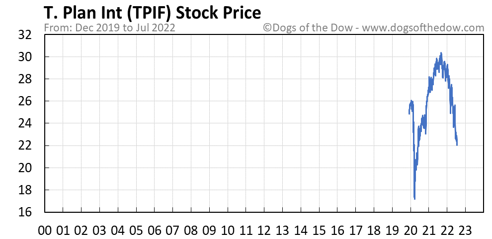 TPIF stock price chart