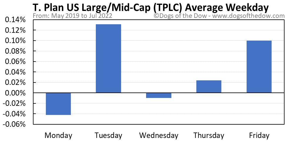 TPLC average weekday chart