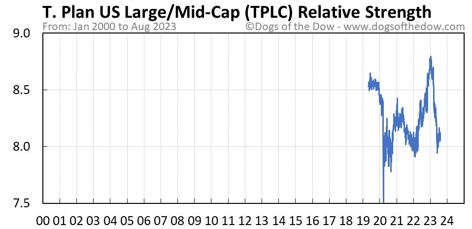 TPLC relative strength chart