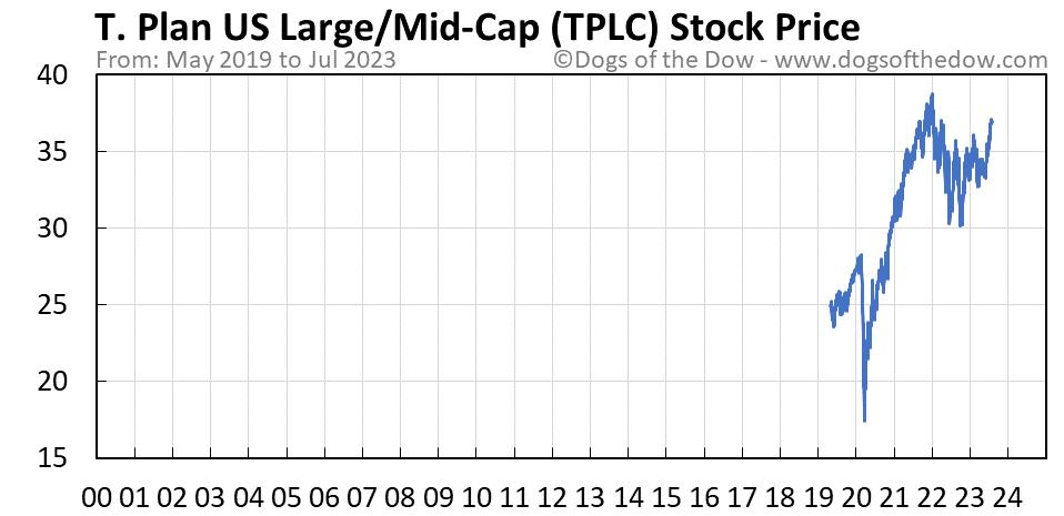 TPLC stock price chart