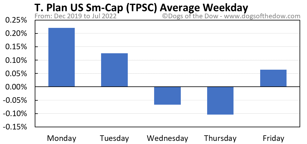TPSC average weekday chart