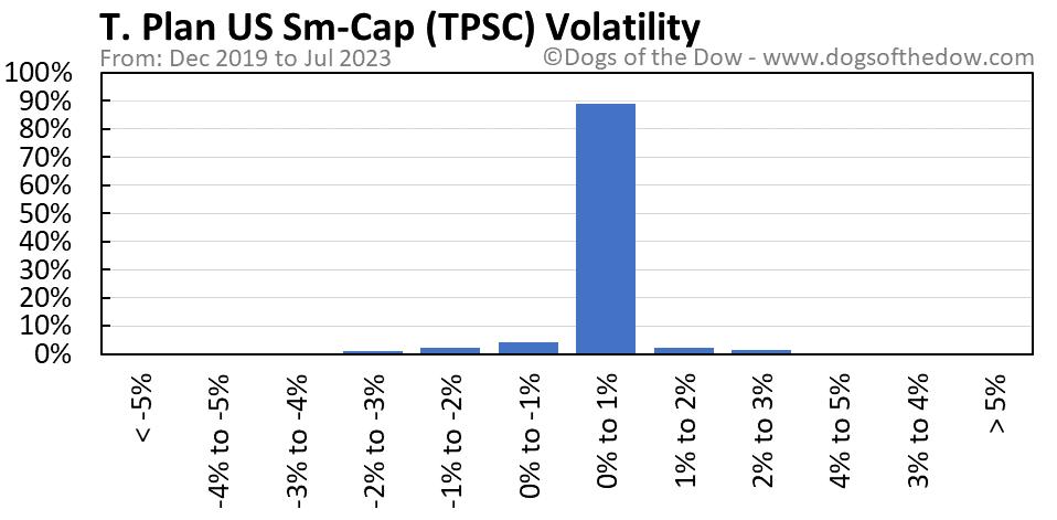 TPSC volatility chart