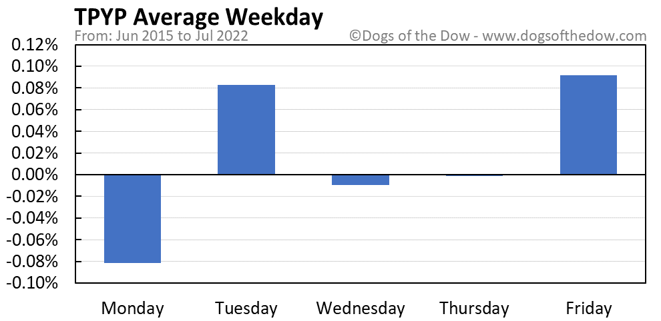 TPYP average weekday chart